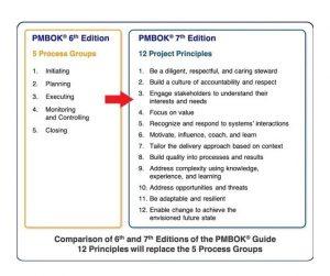 جایگزینی گروه های فرآیندی ویرایش 6 ام استاندارد پمباک با اصول در ویرایش 7 ام