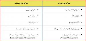 مقایسه پروژه و عملیات