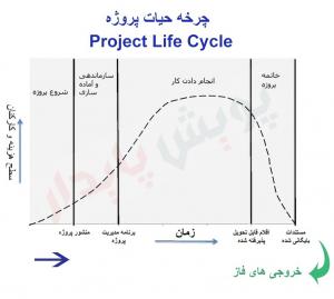 چرخه حیات یا چرخه عمر پروژه