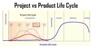 چرخه حیات پروژه و چرخه حیات محصول