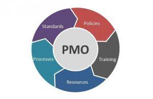 وظایف اصلی دفتر مدیریت پروژه طبق استاندارد پمباک