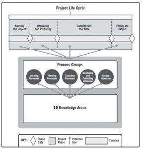 ارتباط چرخه عمر پروژه و گروه فرآیندی استاندارد پمباک