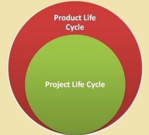 چرخه عمر محصول در برابر چرخه عمر پروژه