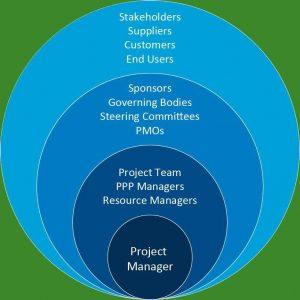 حوزه های نفوذ مدیران پروژه بر اساس استاندارد پمباک