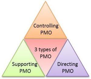 انواع PMO بر اساس سطح تاثیرگذاری و اختیارات آن